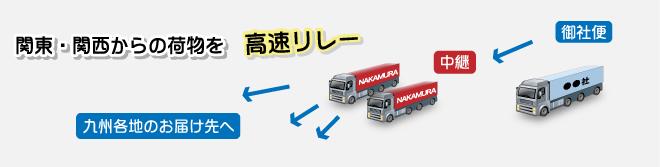 関東・関西からの荷物を高速リレー